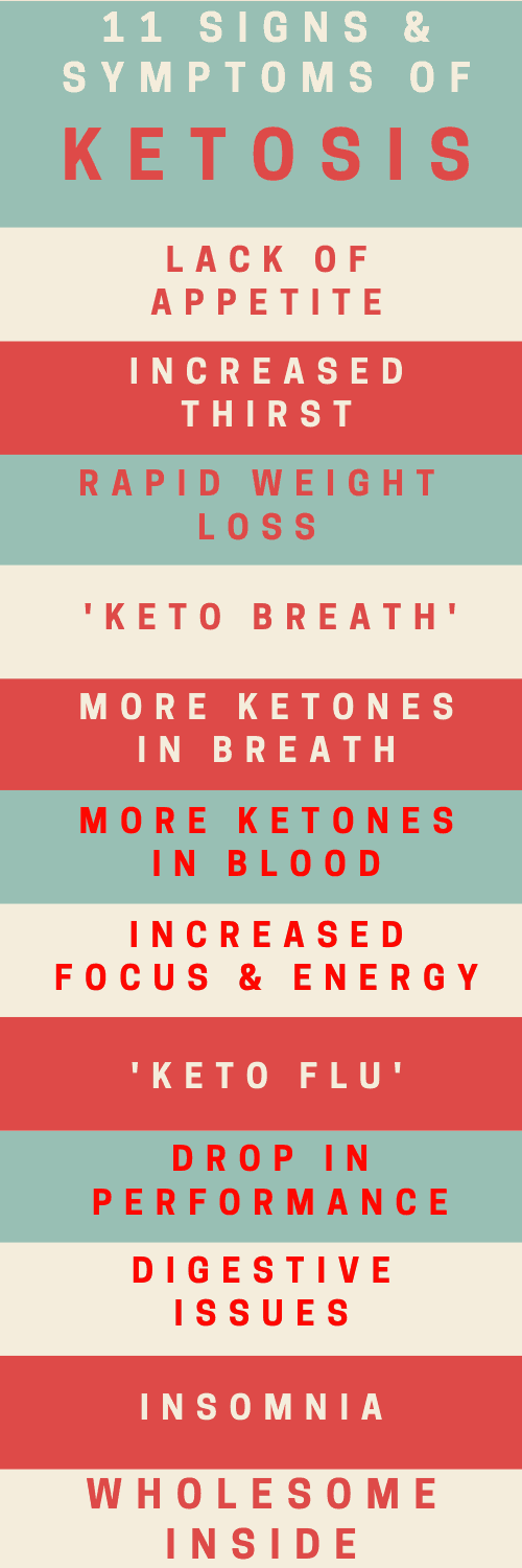 SIGNS OF KETOSIS, lack of appetite, increased thirst, rapid weight loss, keto breath, more ketones in blood, keto flu,